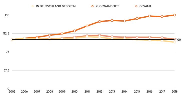 Die Entwicklung der Selbständigkeit in Deutschland.