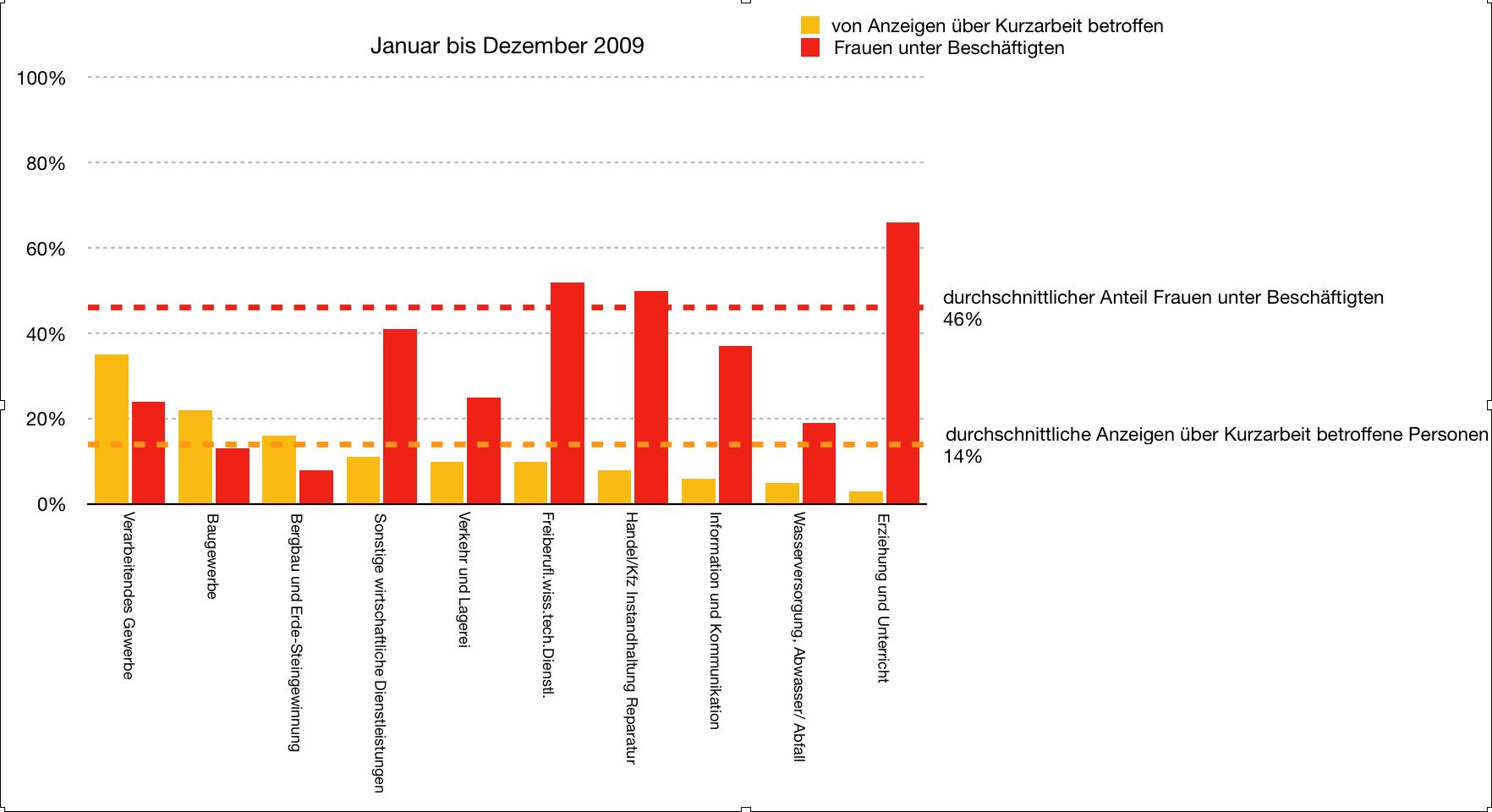 2009 – die 10 am Stärksten von Kurzarbeit betroffenen Branchen