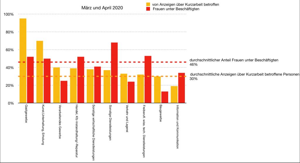 2020 – die 10 am Stärksten von Kurzarbeit betroffenen Branchen