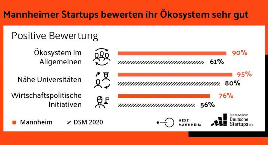Der Standort Mannheim wird in gleich mehreren Kategorien von Gründer*innen mit Bestnoten bewertet.