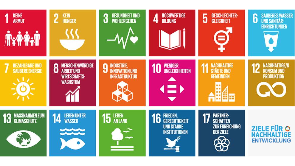 Mit der im Jahr 2015 verabschiedeten Agenda 2030 hat sich die Weltgemeinschaft unter dem Dach der Vereinten Nationen zu diesen 17 globalen Zielen für eine bessere Zukunft verpflichtet.